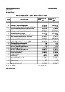 Rachunek wyników na 31.12.2018